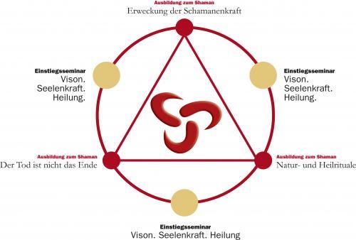 Ausbildung zum Schamanen (schamanisch Praktizierenden) im Jahreskreislauf